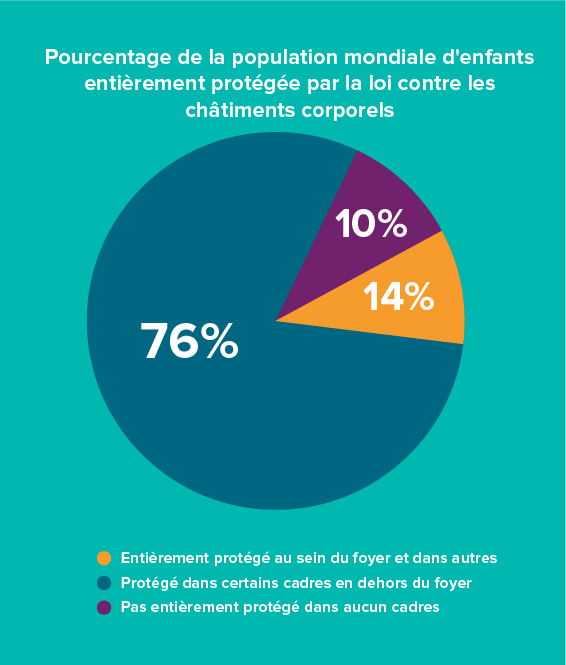 Pie chart - FR